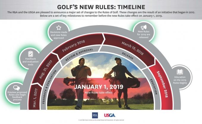 Rules modernization graphic