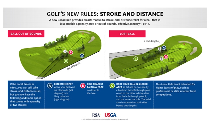 USGA Stroke and Distance Local Rule Infographic